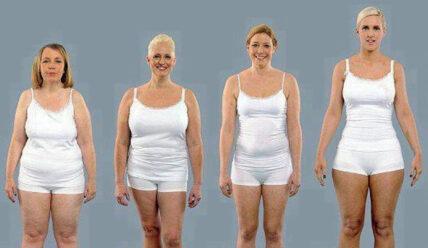 Вычисляем соотношение веса и роста: профессиональные таблицы