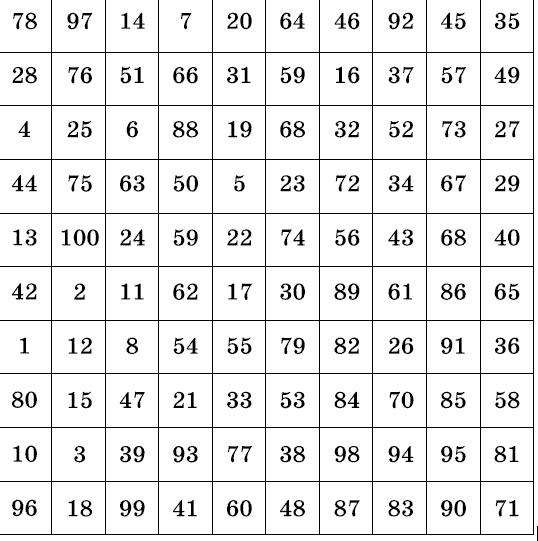 Тест: Выбери любую цифру и узнай ответ на свой вопрос!